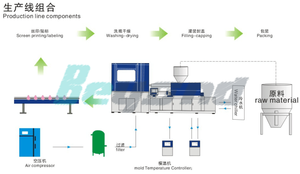 PP PE bottle making line